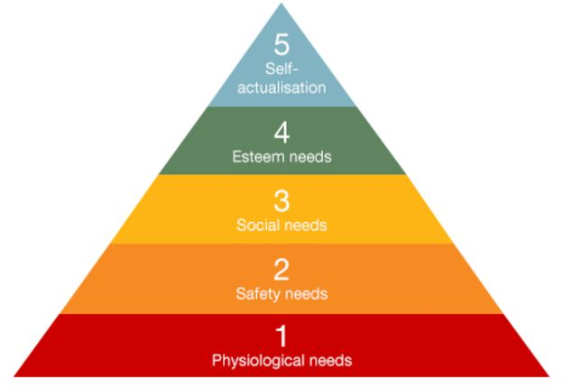 Maslow Pyramid of Needs in Engaing with employees
