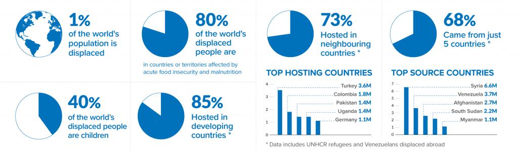 Statistics for World Refugee Day